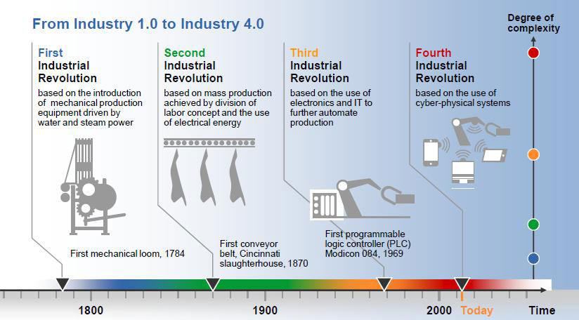IIoT-Industrial Internet of Things